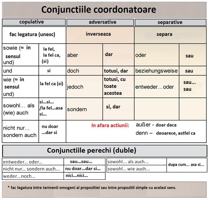 Conjunctiile